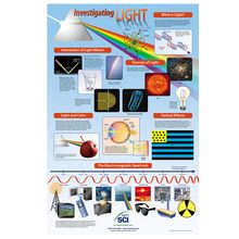 Investigating Light Poster