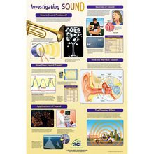 Investigating Sound Poster