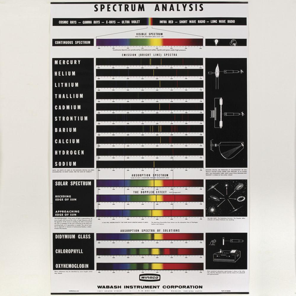 Hydrogen Spectrum Activity | Carolina com