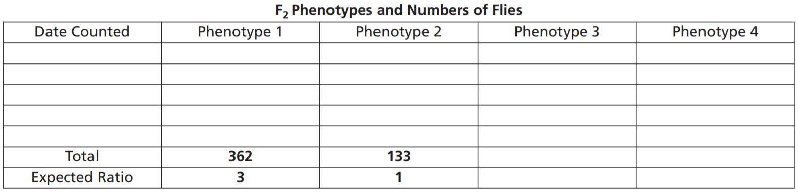 F<sub>2</sub> Phenotypes and Numbers of Flies