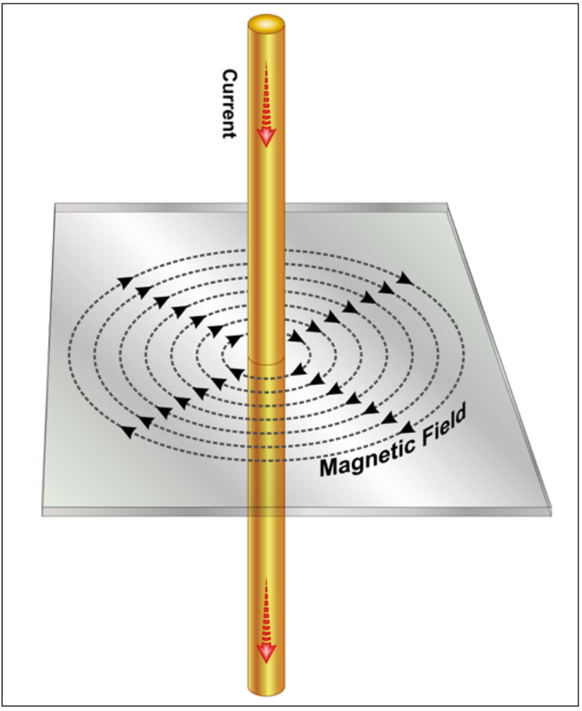 diagram of interacting current and magnetic fields