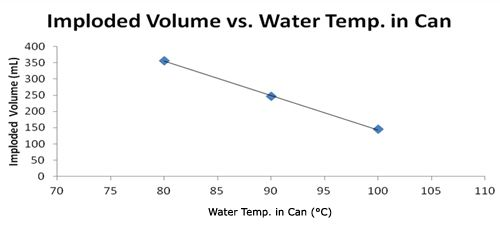 Graph: Imploded Volume vs. Water Temp. in Can.