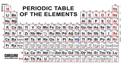 Naming the elements carolina over 100 named elements are listed on the periodic table some of these elements are common and very familiar and others are so rare that they exist for urtaz Choice Image