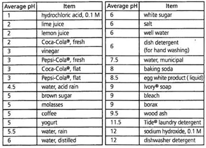 Average pH of common household chemicals.