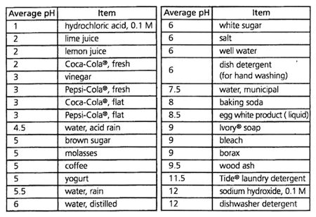 the importance of ph levels in determining an acid and a base A summary of buffered solutions in 's acids and bases: buffers  as you have  seen in calculating the ph of solutions, only a small amount of a strong acid is  necessary to drastically alter the ph  buffers are designed to fill that role   from controlling blood ph to ensuring that urine does not reach painfully acidic  levels.