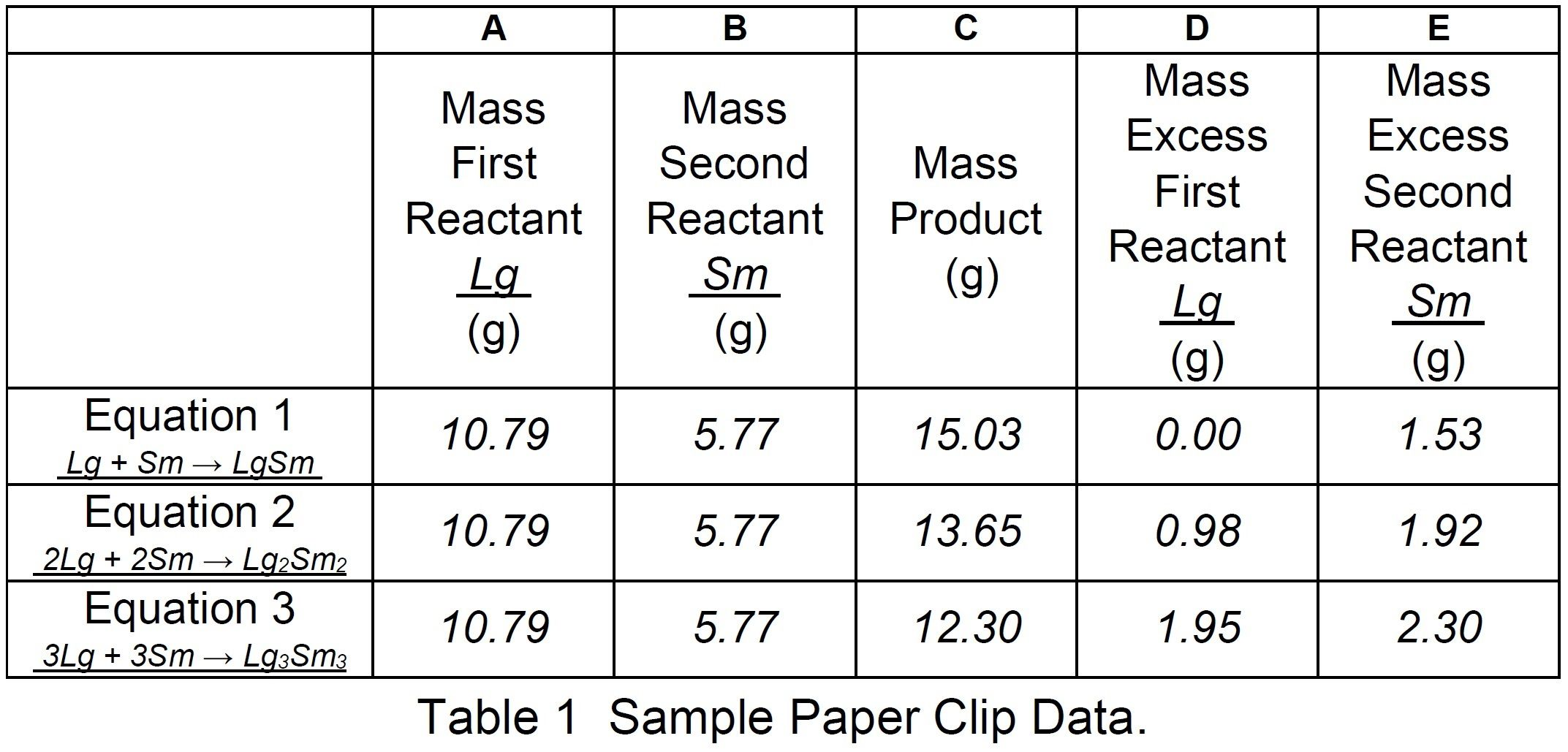 Table 1  Sample paper clip data.