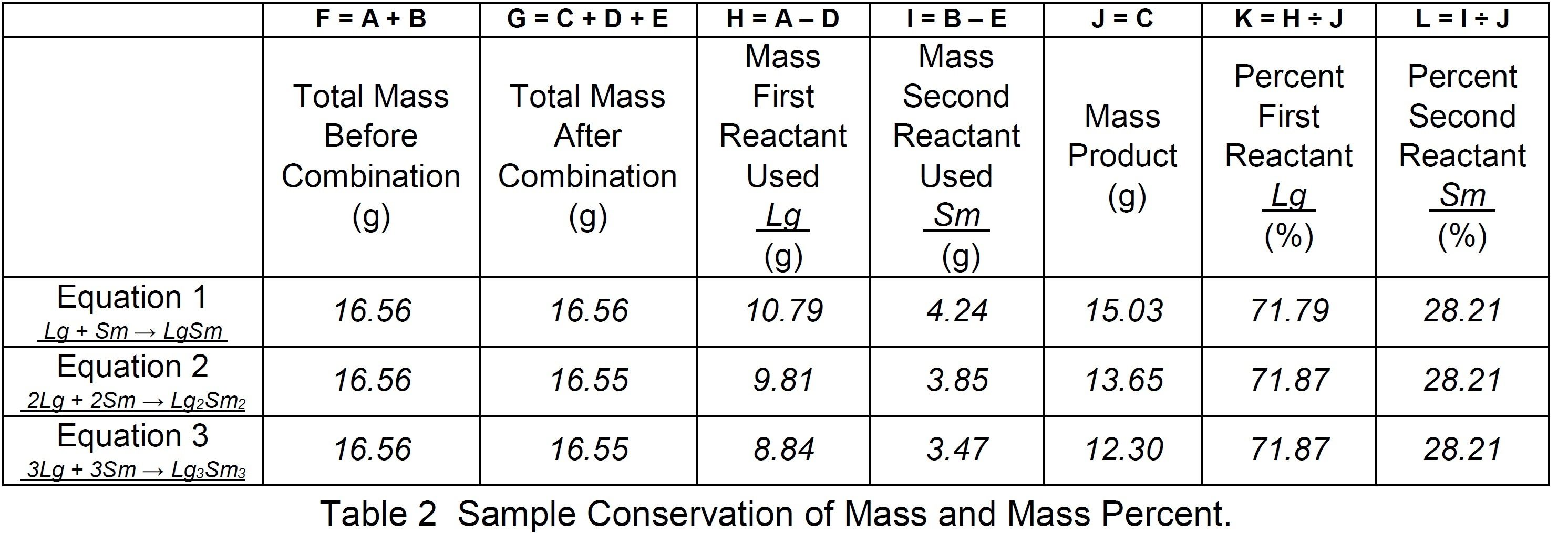 Table 2  Sample conservation of mass and mass percent.
