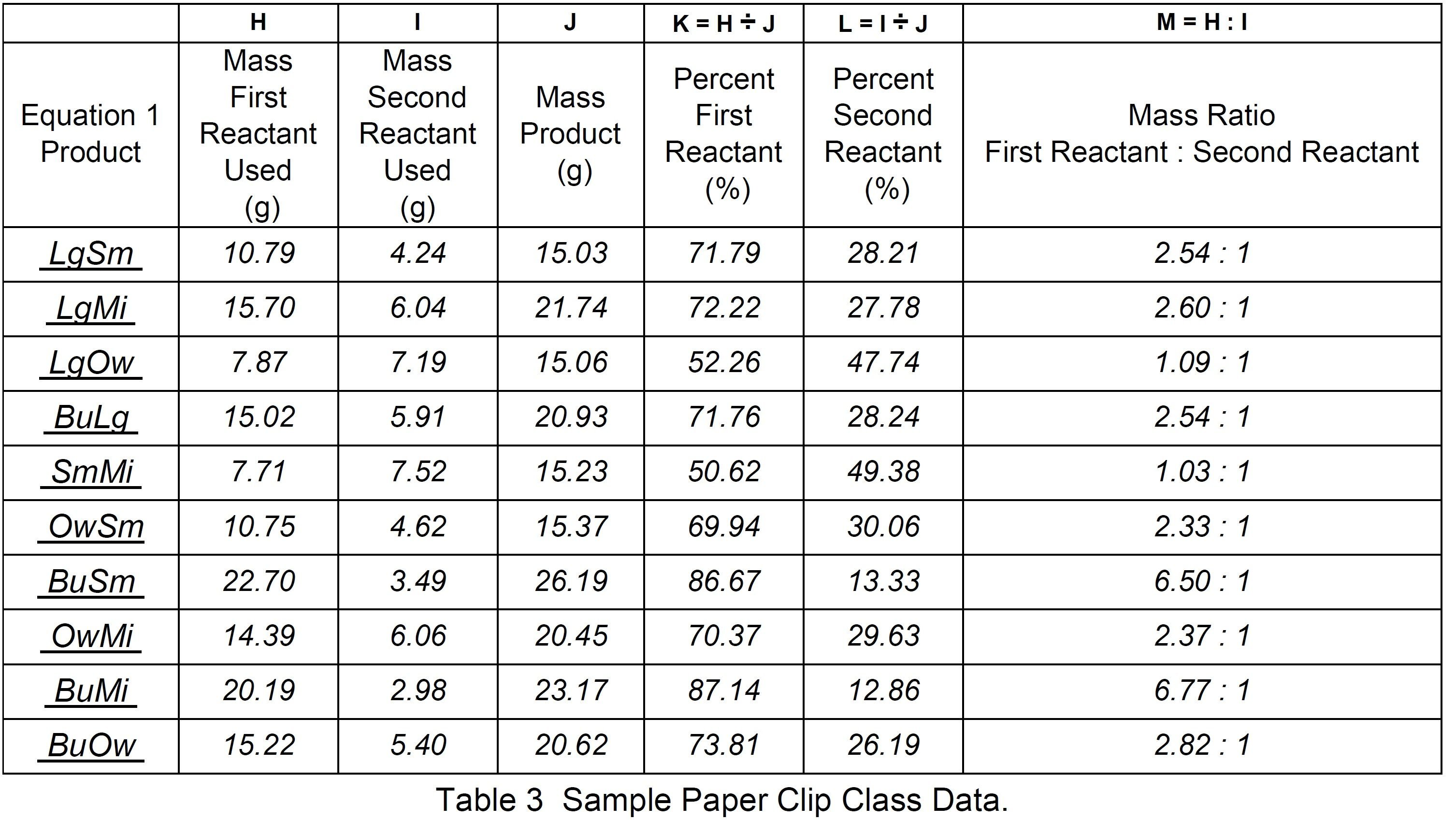 Table 3  Sample paper clip class data.