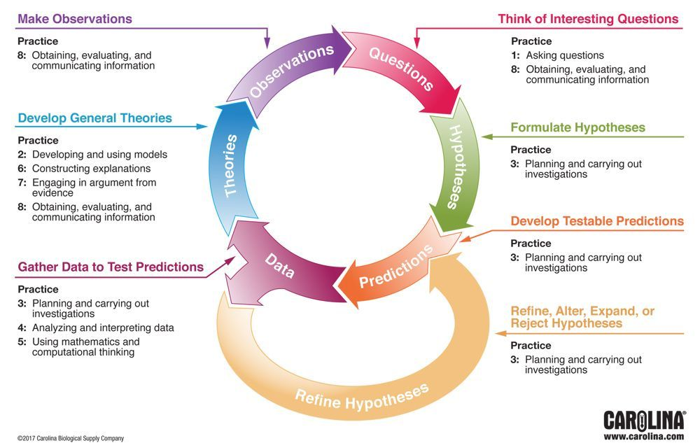 Image result for scientific method ngss