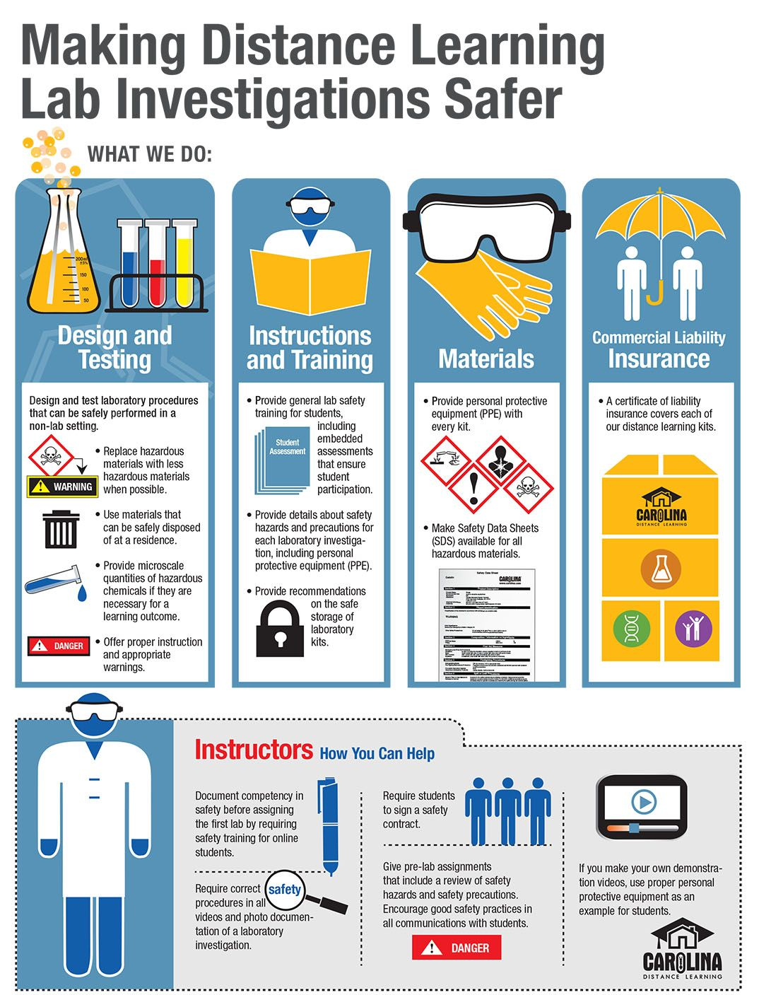 Infographic: Making Distance Learning Lab Investigations Safer
