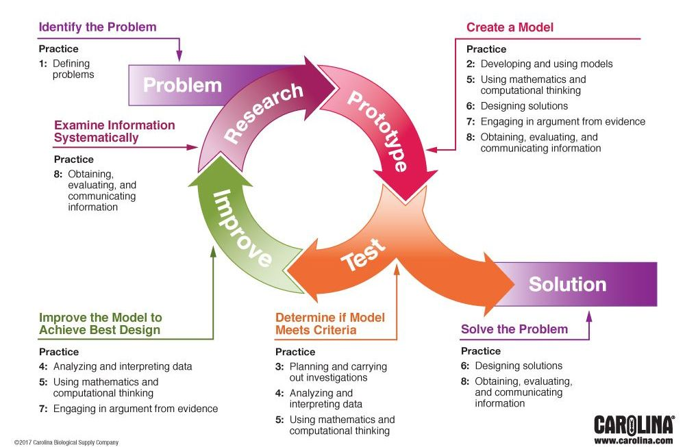Infographic - The Engineering Design Cycle and NGSS Dimension 1: Engineering Practices