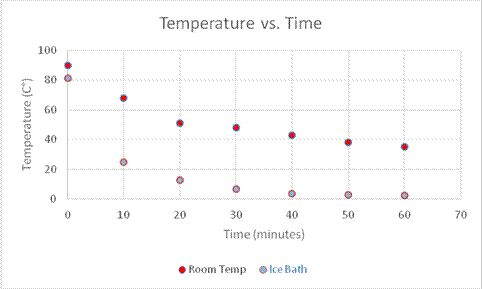 Newton's Law of Cooling | Carolina com