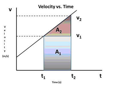 Derivation of the Kinematics Equation | Carolina com