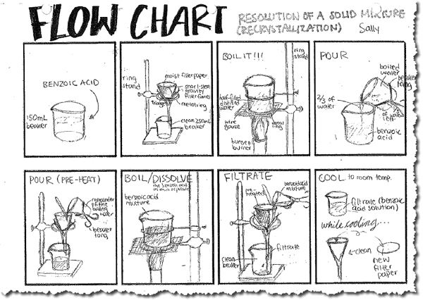 how to make a flowchart for chemistry lab