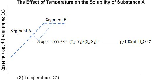 The Effect of Temperature on the Solubility of Substance A