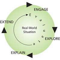 Inquiry Methodology: Engage, Explore, Explain, Extend, and Evaluate