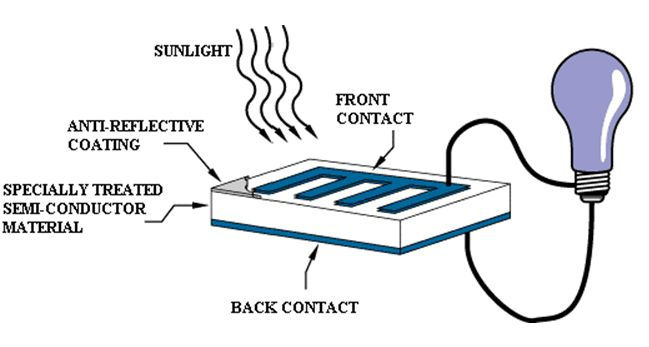 Figure 1: Typical solar cell