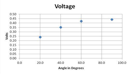 Table 1: Voltage