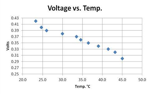 Table 2: Voltage vs. Temperature