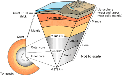 Figure 1: Internal structure of Earth. Illustration courtesy of U.S. Geological Survey.