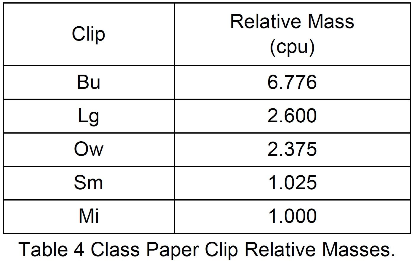 Table 4  Class paper clip relative masses.