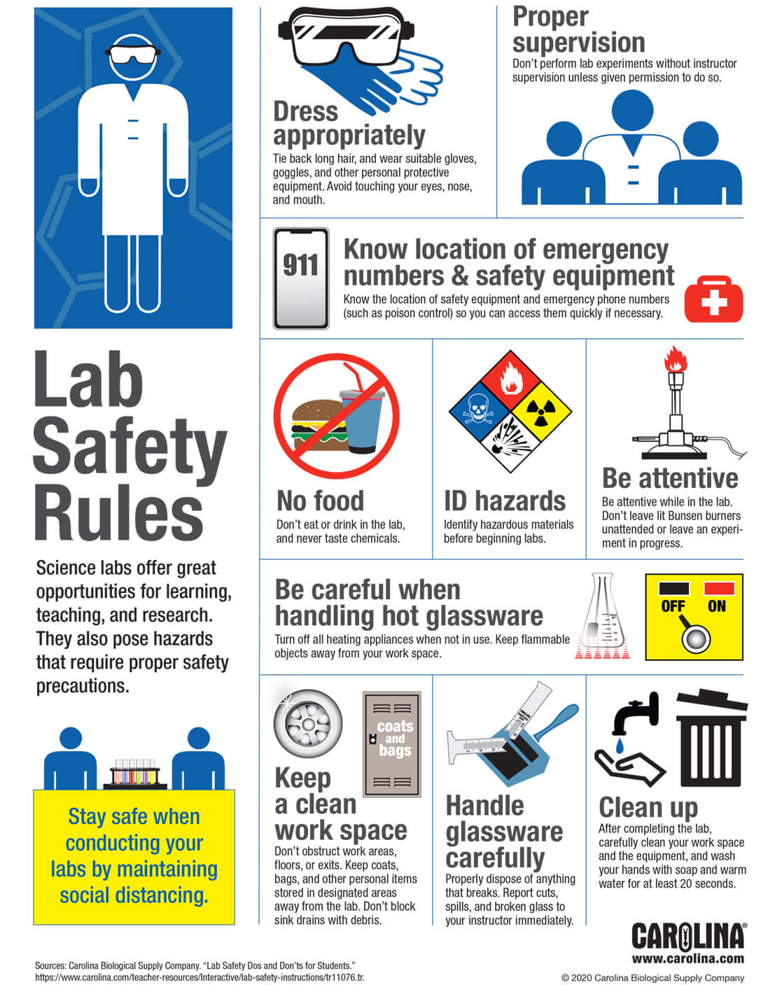 Infographic: Lab Safety Rules