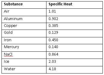 Image result for specific heat capacity of common substances